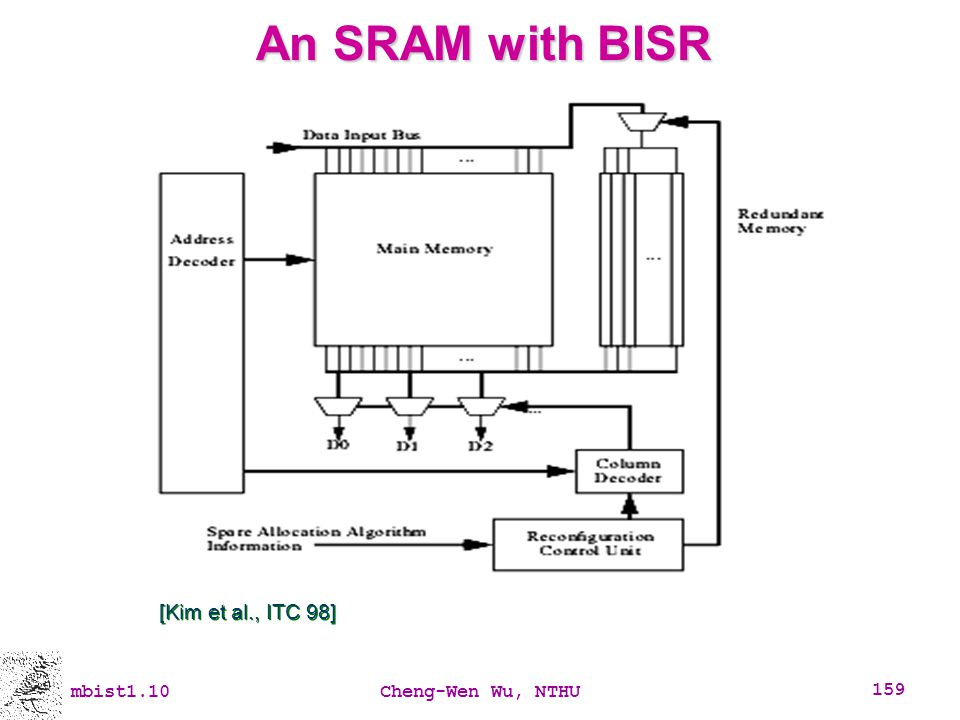 An SRAM with BISR [Kim et al., ITC 98] mbist1.10 Cheng-Wen Wu, NTHU